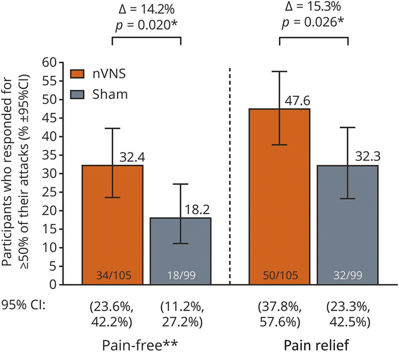 Noninvasive vagus nerve stimulation as acute therapy for ...
