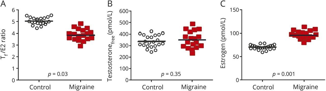 Female sex hormones in men with migraine | Neurology