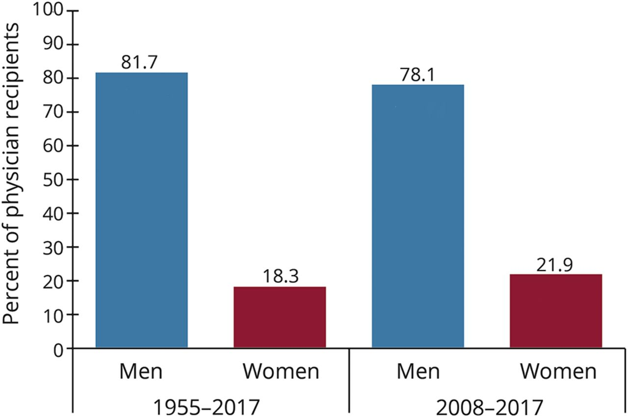 Women physicians underrepresented in American Academy of Neurology