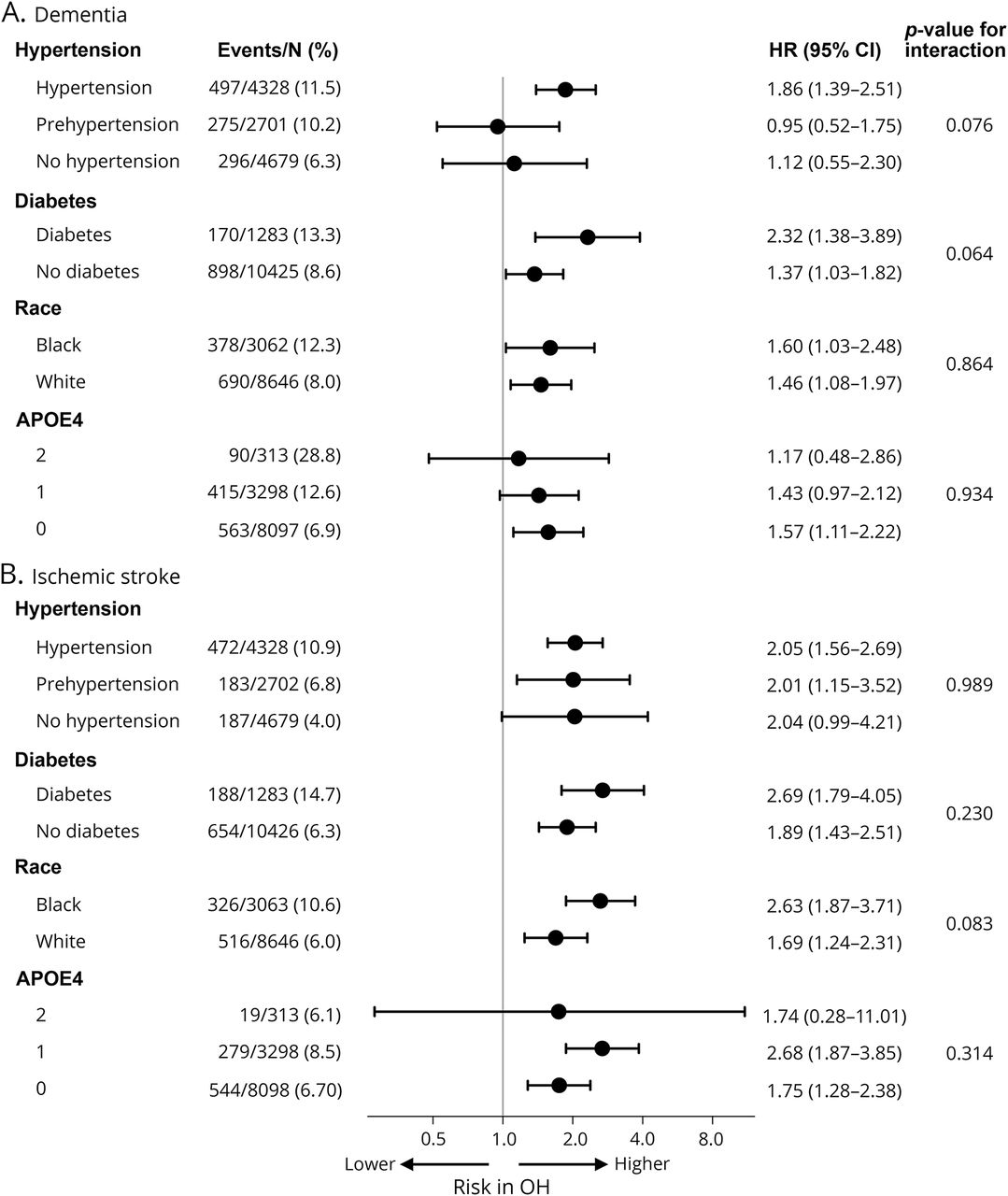 Association of orthostatic hypotension with incident