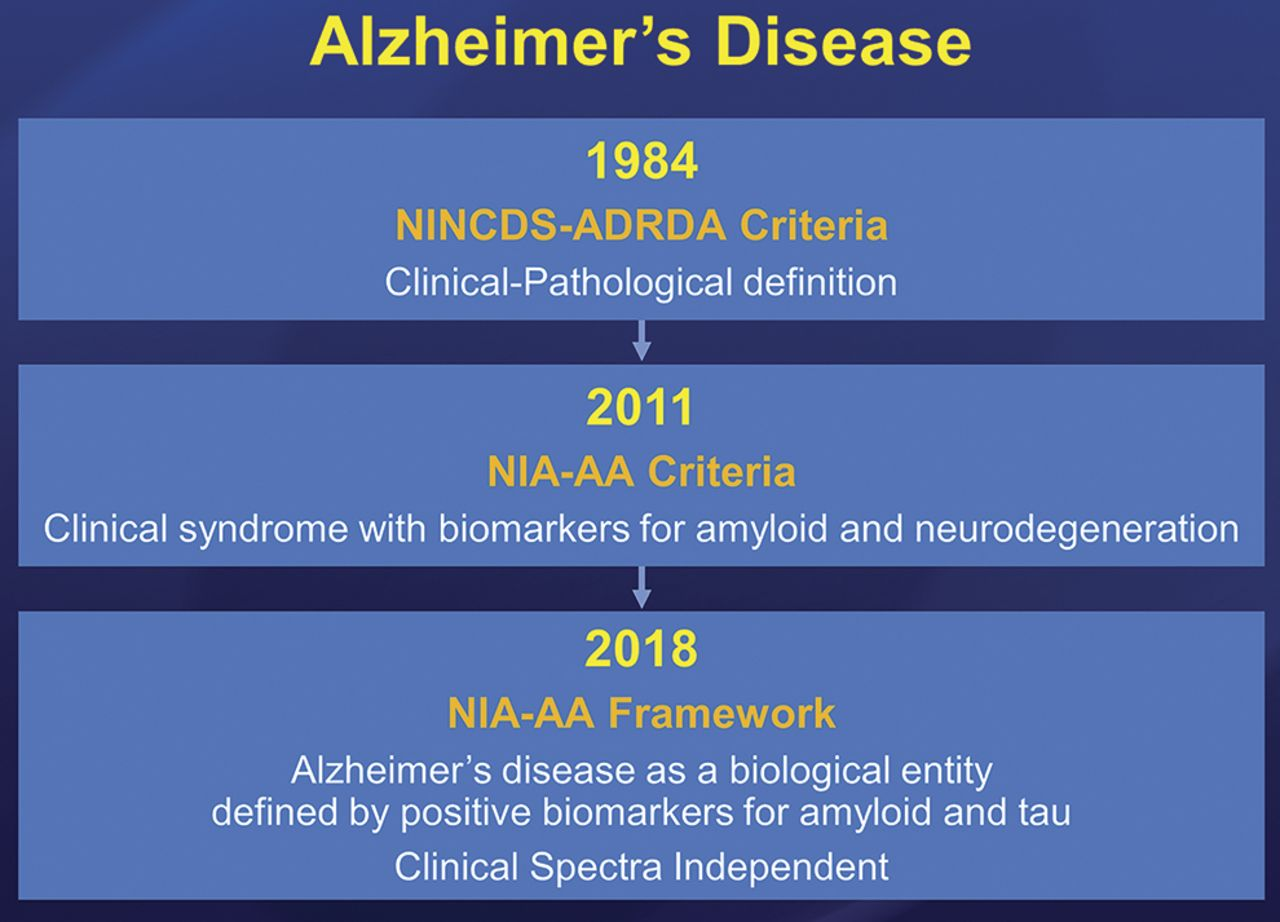how early can we diagnose alzheimer disease (and is it sufficient