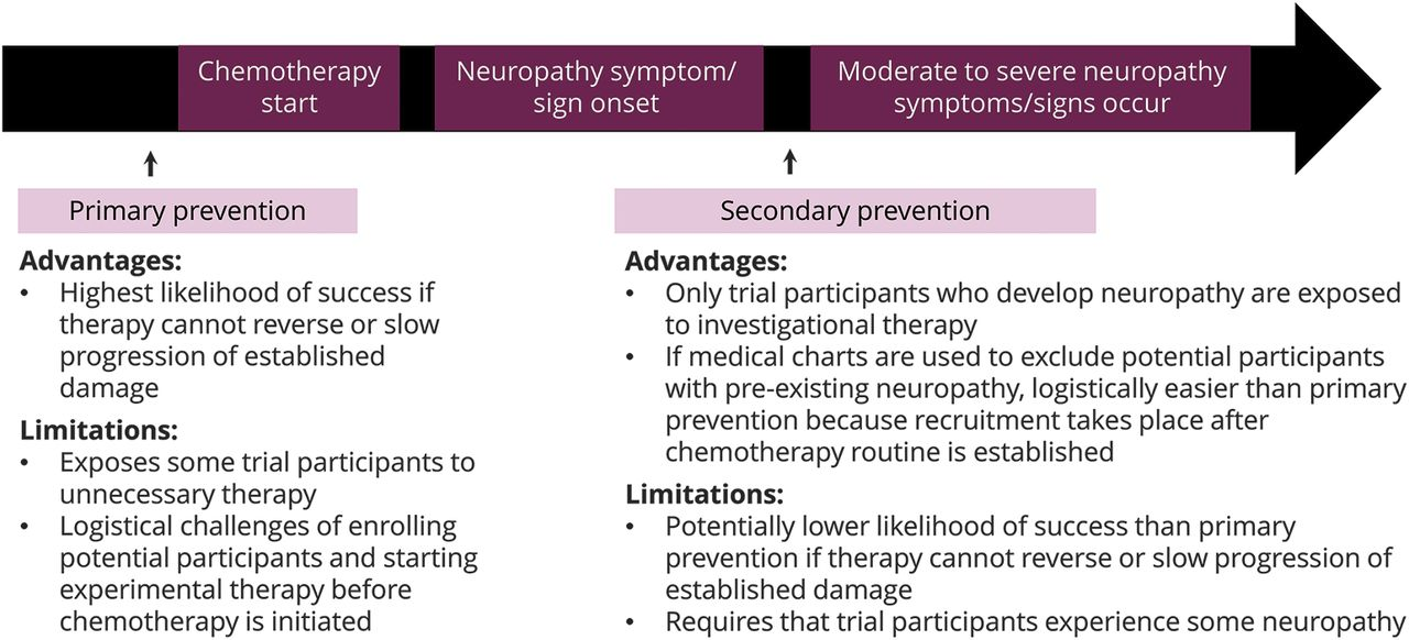 Trial designs for chemotherapy-induced peripheral neuropathy