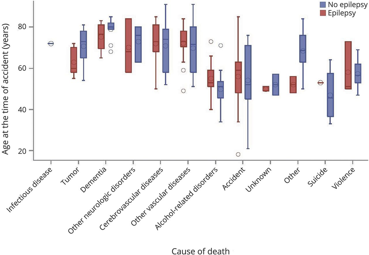Mortality after traumatic brain injury and the effect of