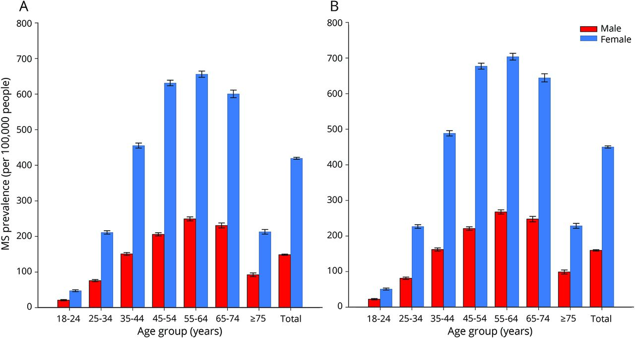 The prevalence of MS in the United States | Neurology