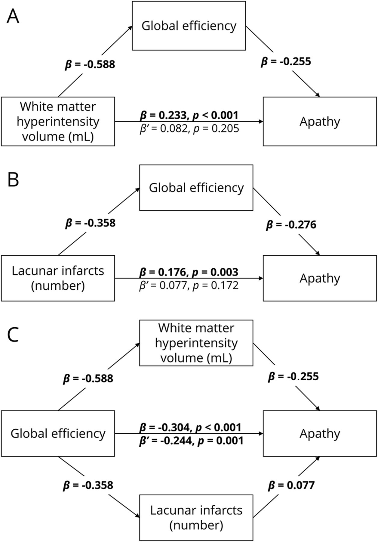 Apathy is associated with large-scale white matter network