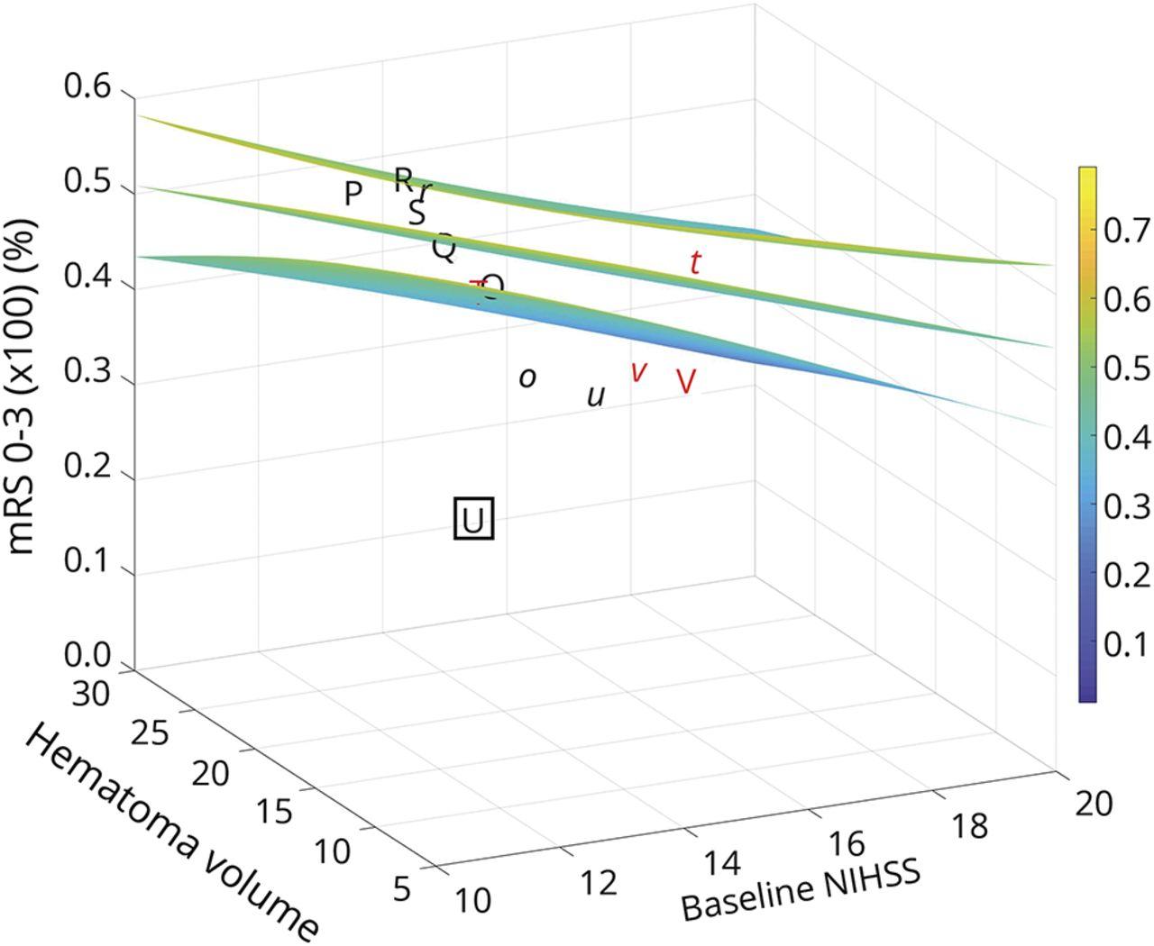 Pooled analysis suggests benefit of catheter-based hematoma