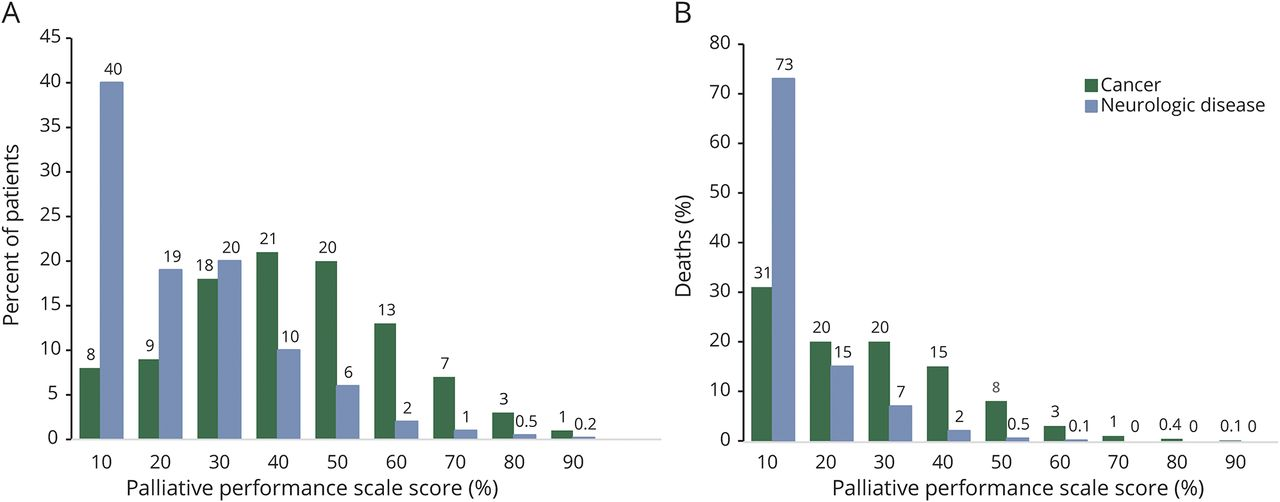 Inpatients with neurologic disease referred for palliative