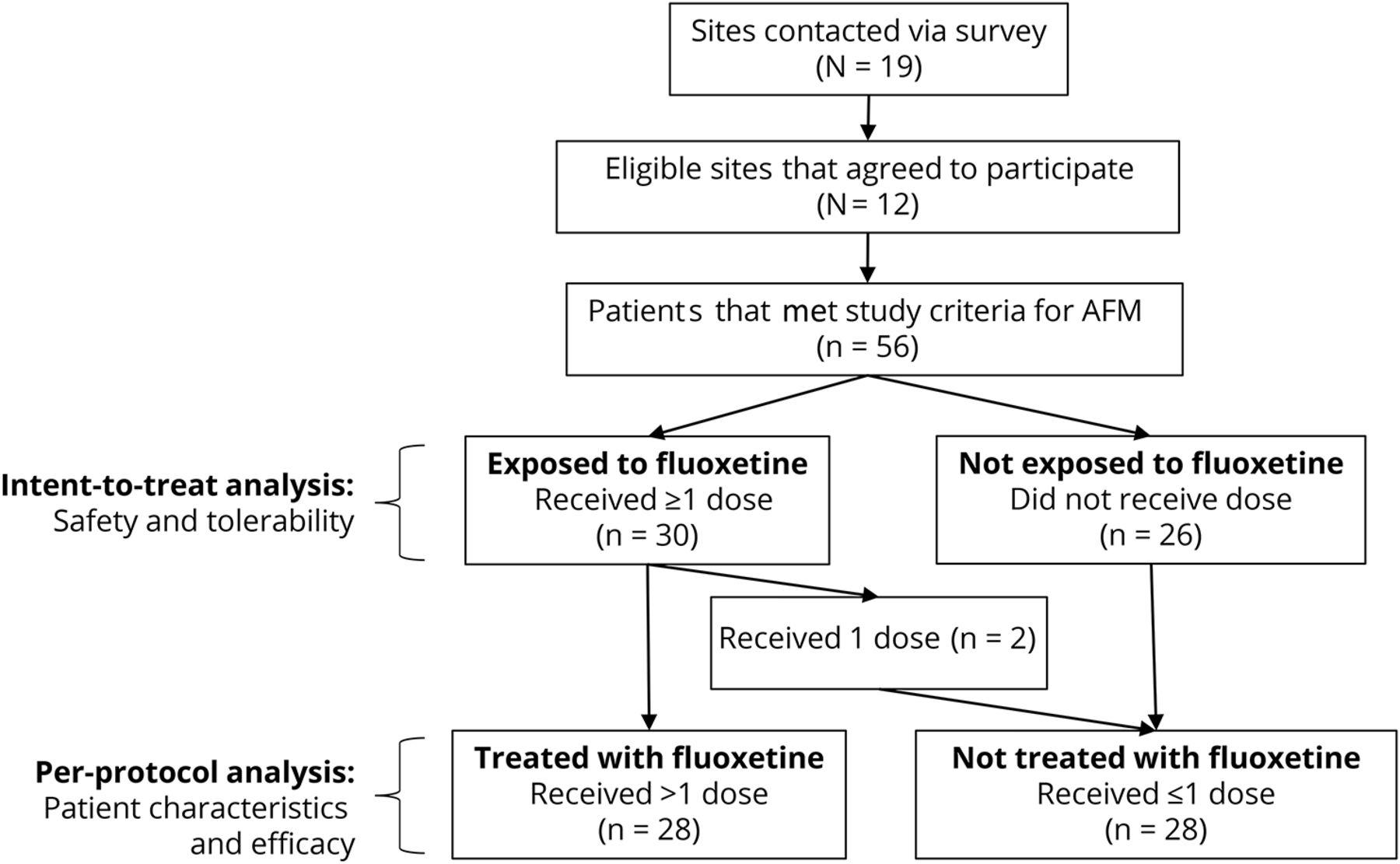 Safety, tolerability, and efficacy of fluoxetine as an antiviral for