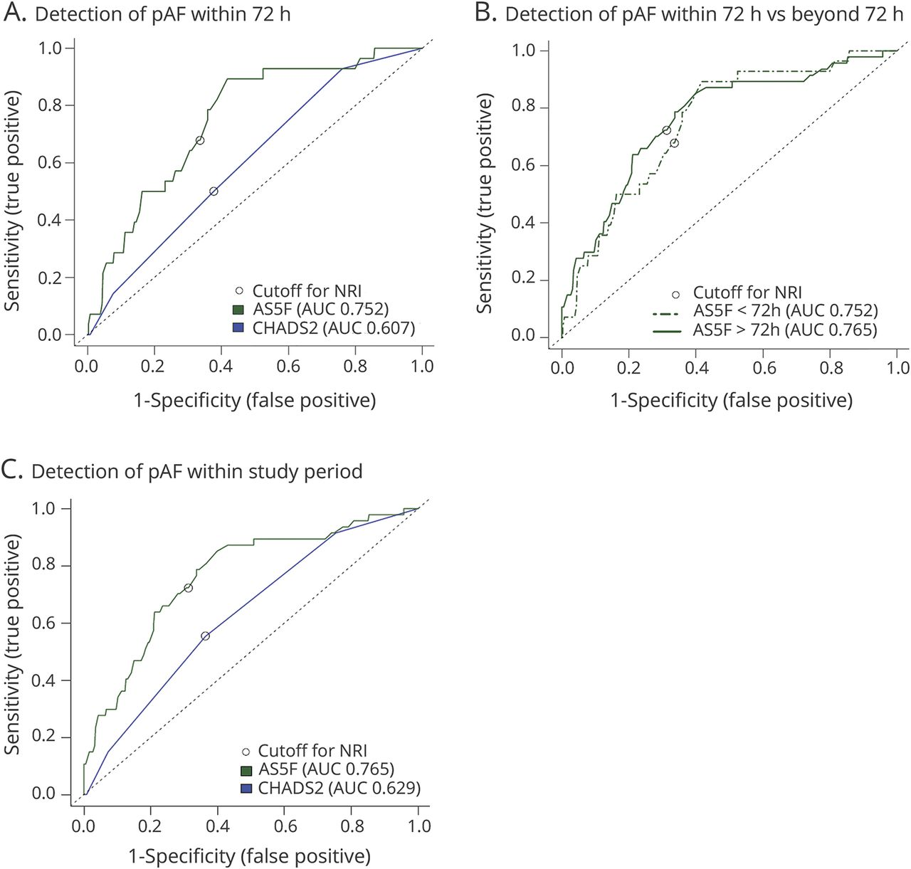 Development and validation of a score to detect paroxysmal