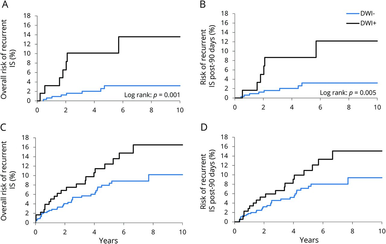 """Prognostic value of """"tissue-based"""" definitions of TIA and"""