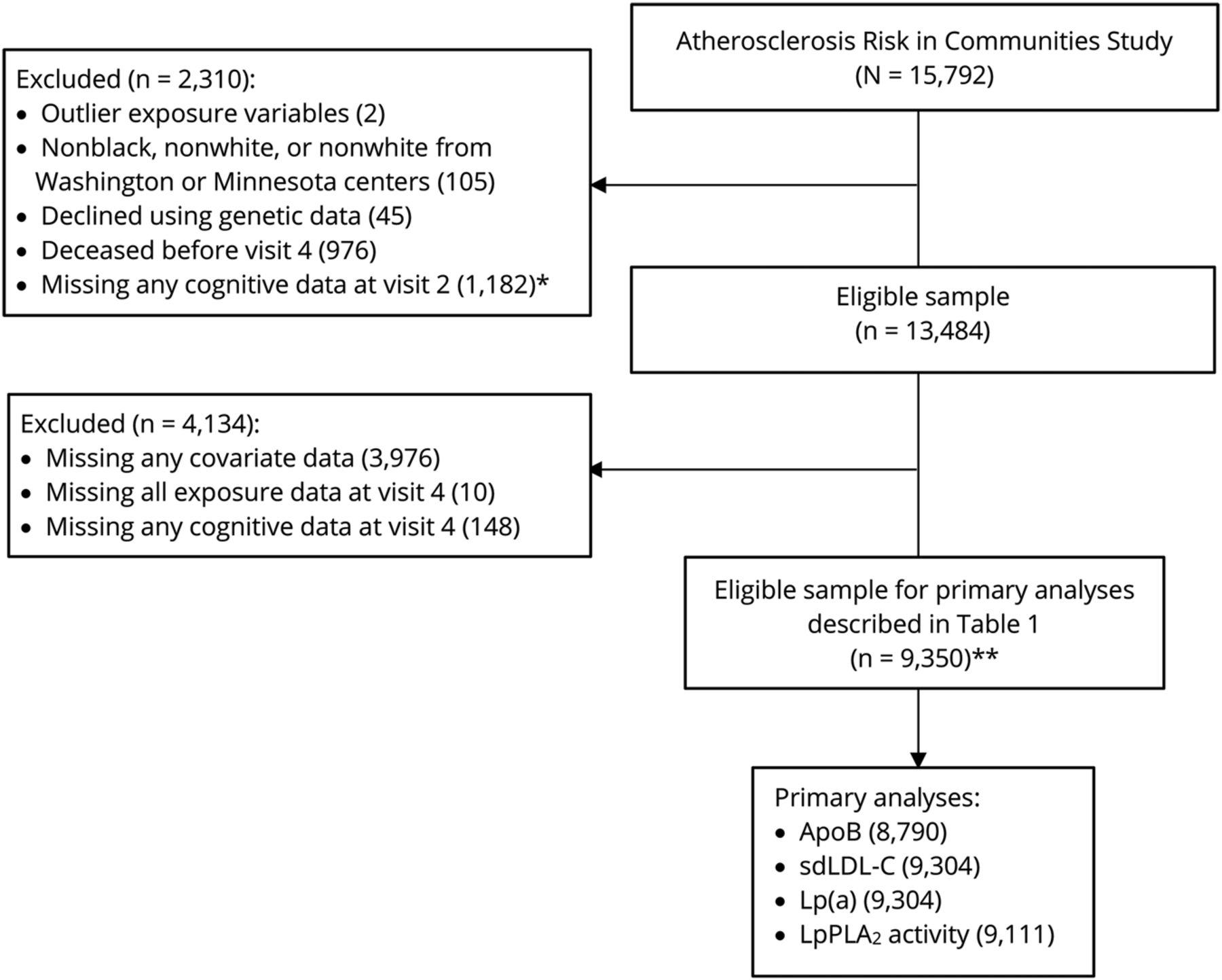 ApoB, small-dense LDL-C, Lp(a), LpPLA2 activity, and