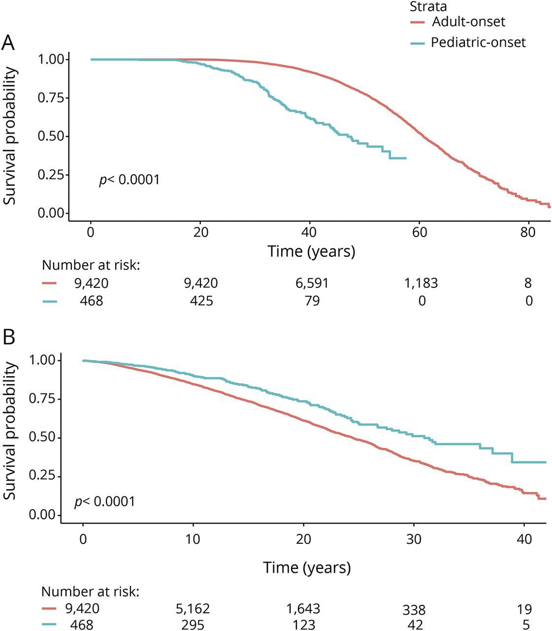 Long-term disability progression of pediatric-onset multiple