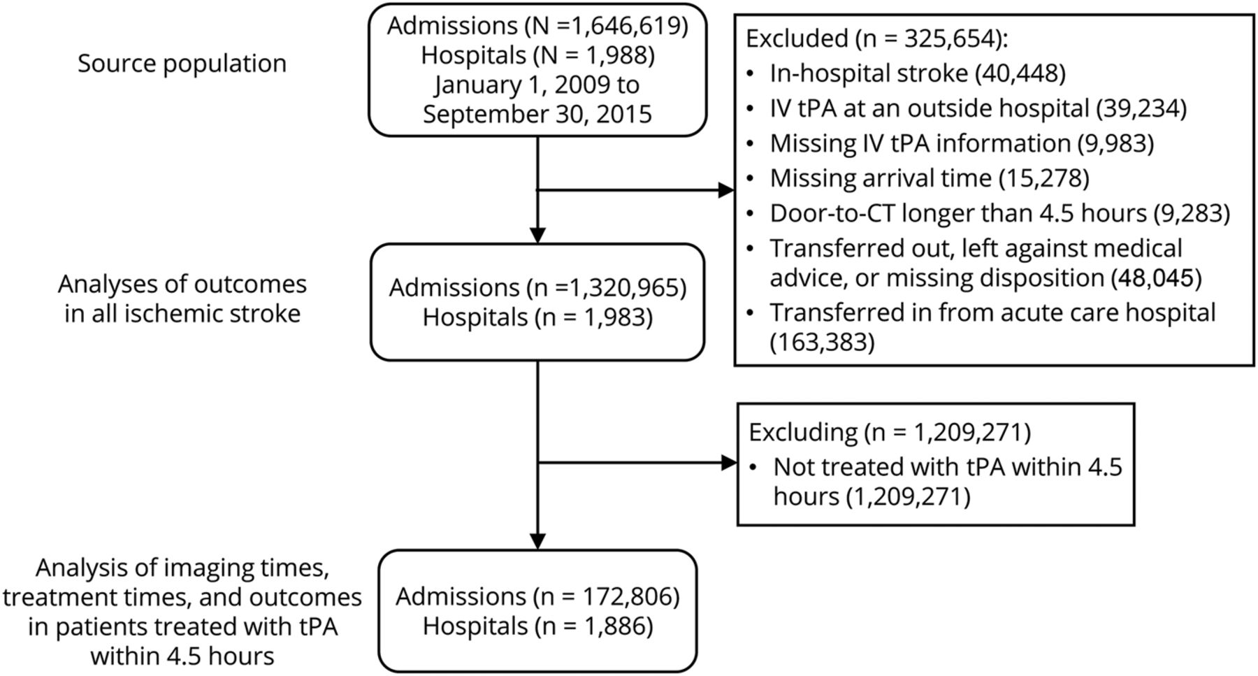 Thrombolysis in young adults with stroke | Neurology