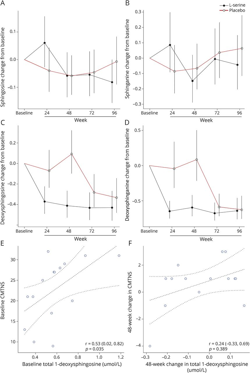 Randomized trial of l-serine in patients with hereditary sensory and