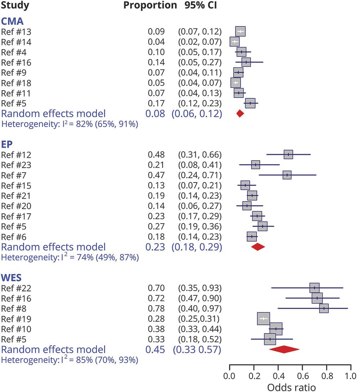 Diagnostic yield of genetic tests in epilepsy   Neurology