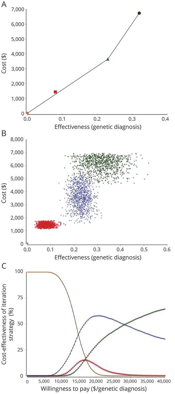 Diagnostic yield of genetic tests in epilepsy | Neurology