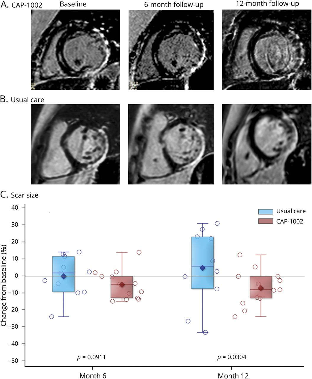 Cardiac And Skeletal Muscle Effects In The Randomized Hope