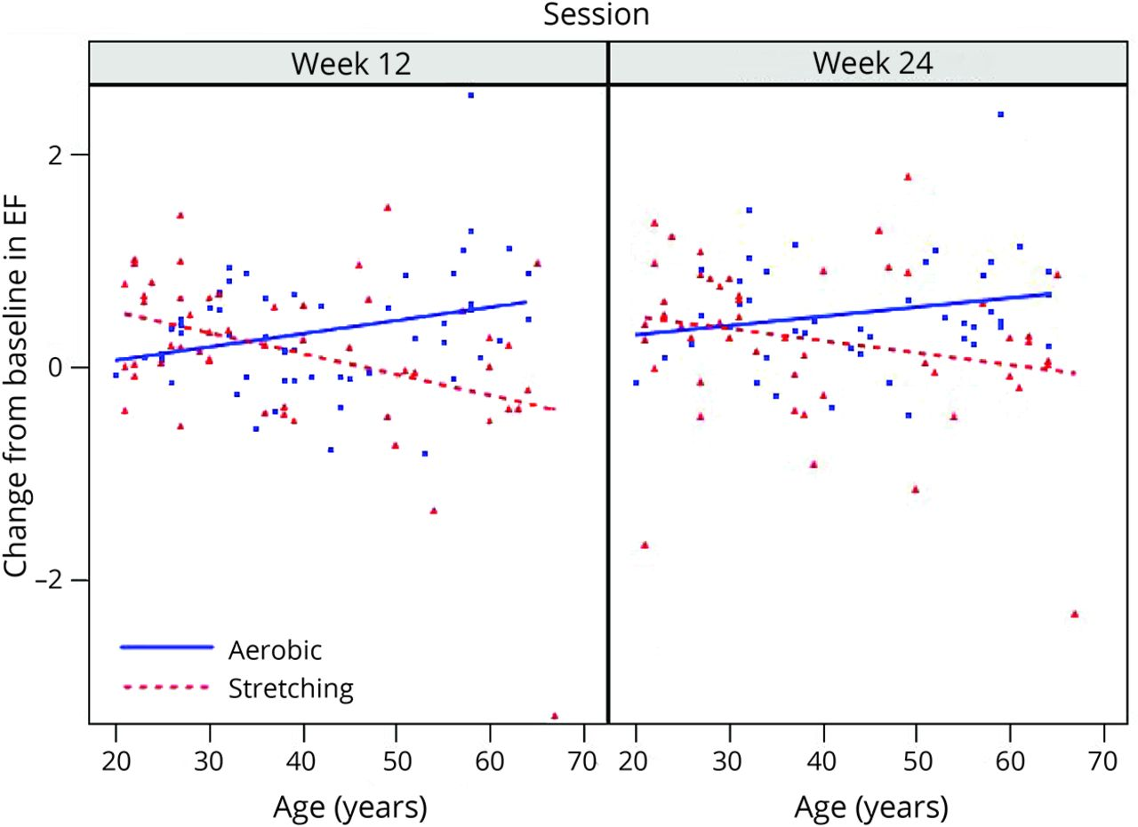 Effect of aerobic exercise on cognition in younger adults