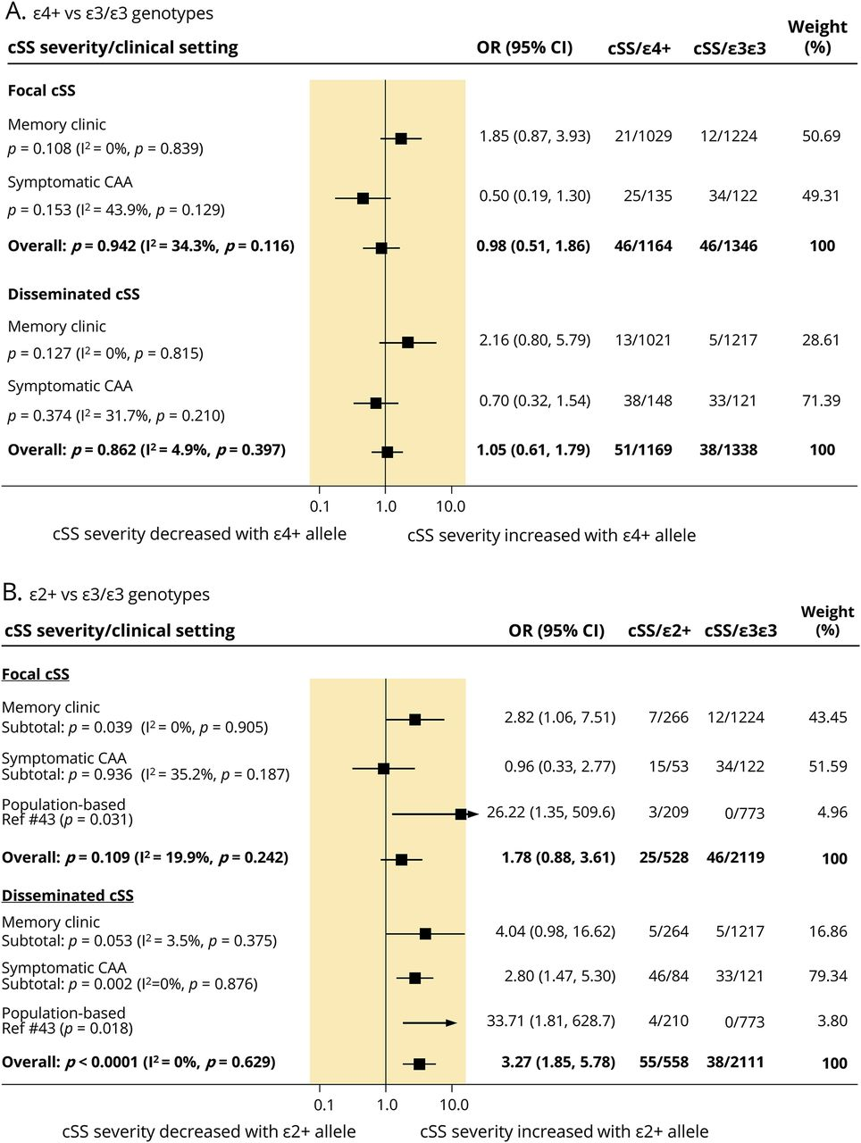 APOE and cortical superficial siderosis in CAA   Neurology
