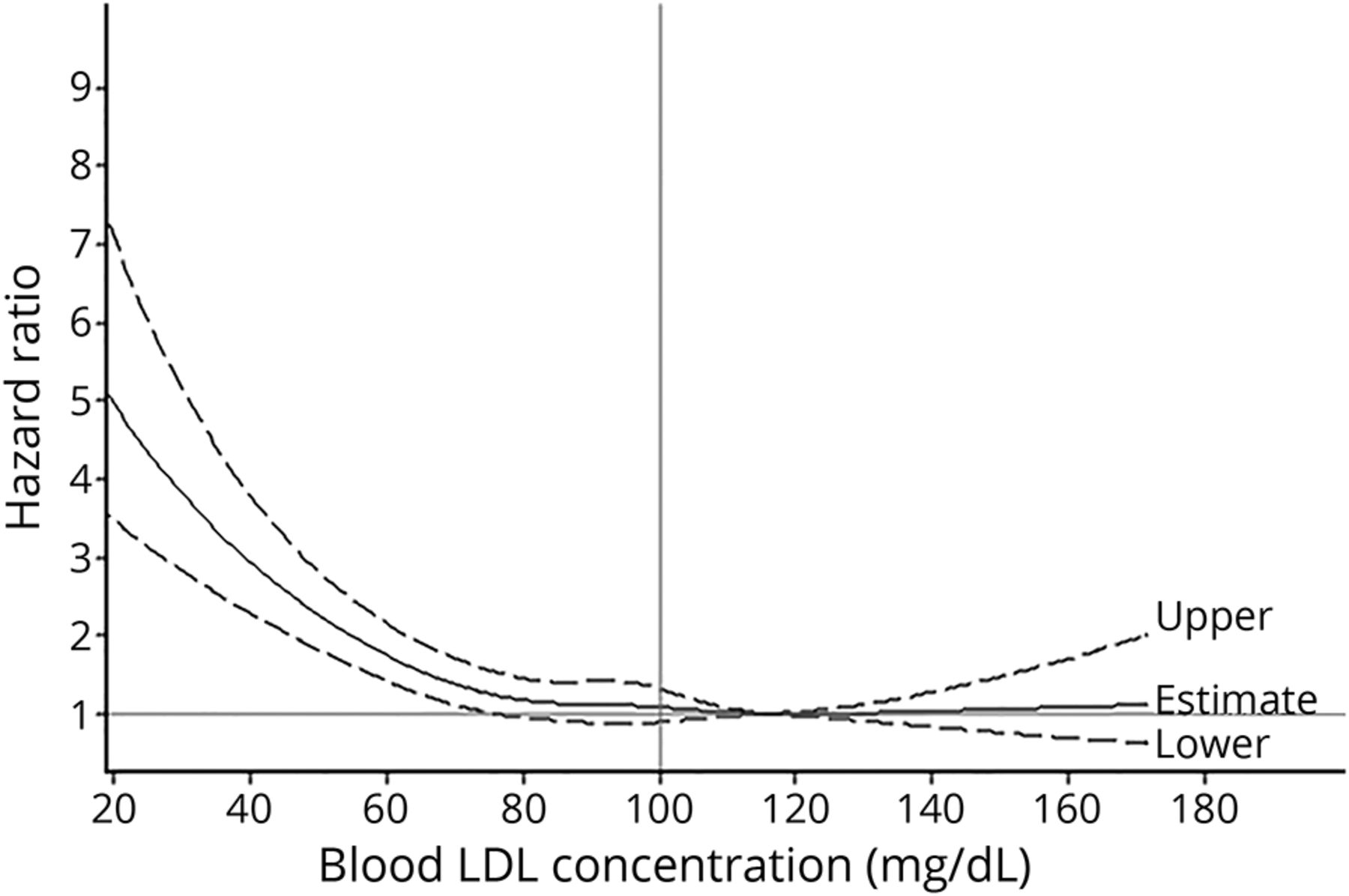 Low-density lipoprotein cholesterol and risk of